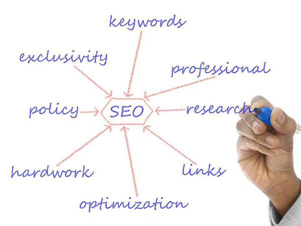 SEO Research A Complete guide
